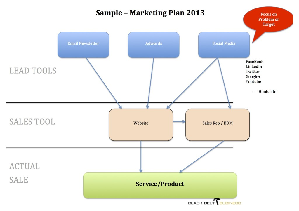 Marketing Plan 2013